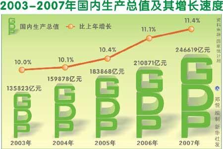 gdp增速_2007 全球gdp总值